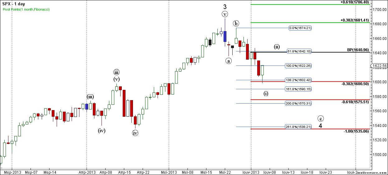 SPX - Primary Analysis - Jun-07 0918 AM (1 day)