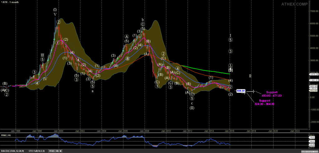 ^ATH - Primary Analysis - Jan-31 2321 PM (1 month)