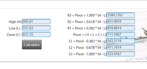 GD-2015_Fibonacci Pivot Point